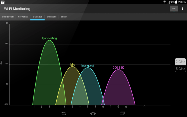 The Best Five WiFi Channel Scanners for Android